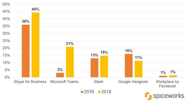 Microsoft Teams statistics