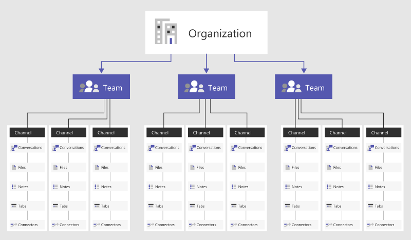 MS Teams Organization