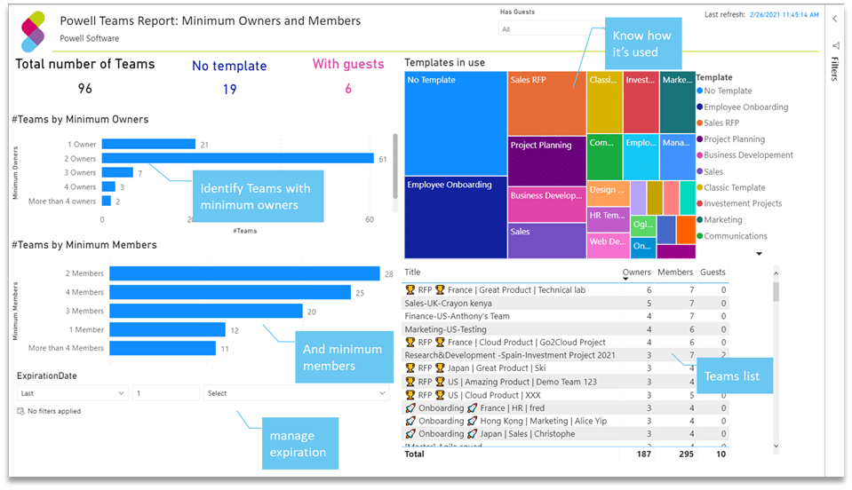 Microsoft Teams management PowerBI