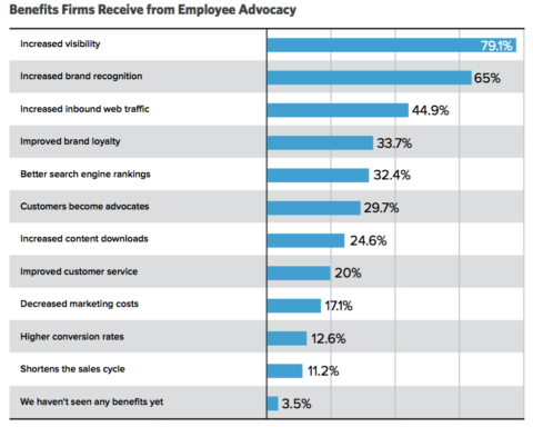 employee advocacy benefits edelmen