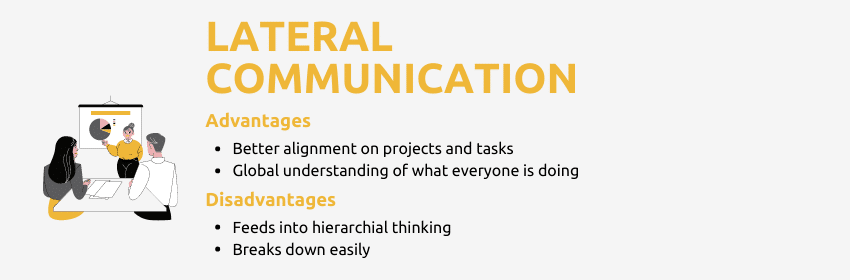 Lateral internal communications