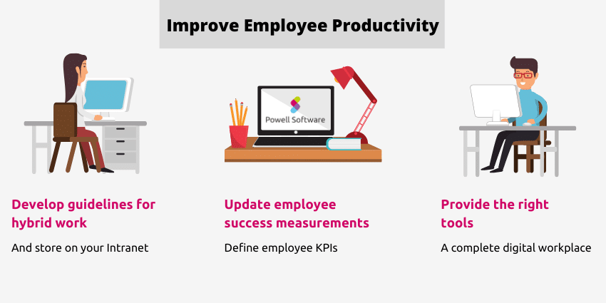 Employee Productivity challenge