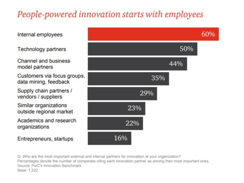 Innovation starts with employees