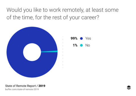 State of Remote Report 2019