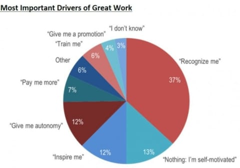 employee-recognition-cicero-drivers-of-great-work-768x539