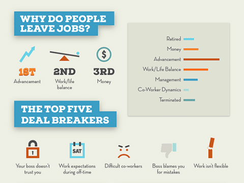 Employee Motivation why employees leave
