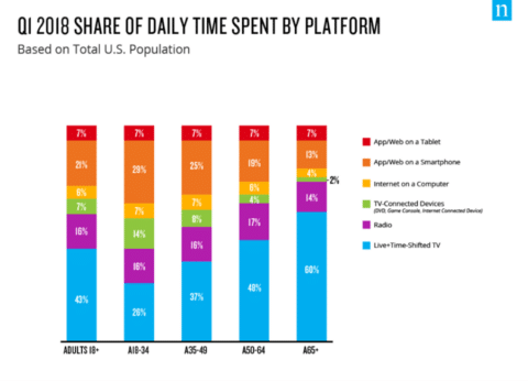 Time sepnt on screens - digital wellbeing