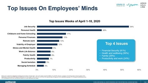 Issues on Remote Employees Minds