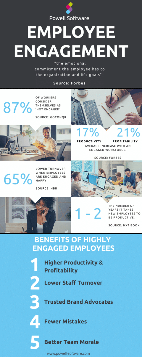 Employee Engagement Key figures and Benefits Infographic