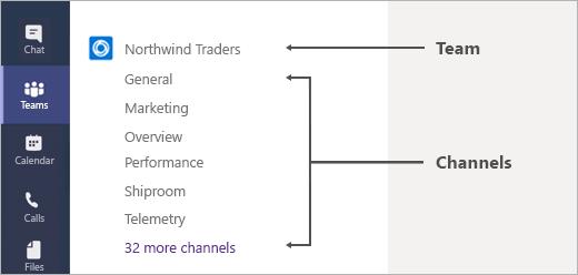 Profiteer van kanalen