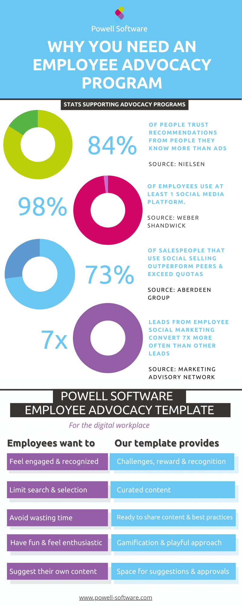 Employee Advocacy Infographic - Powell Software