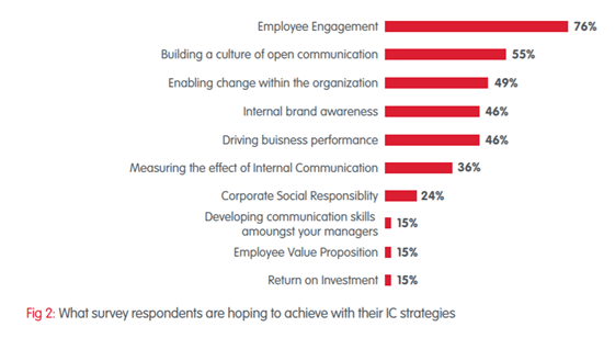 Employee engagement is Internal Comms Priority