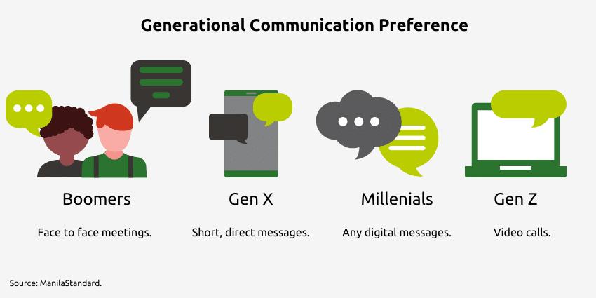 Generational Communication Preferences