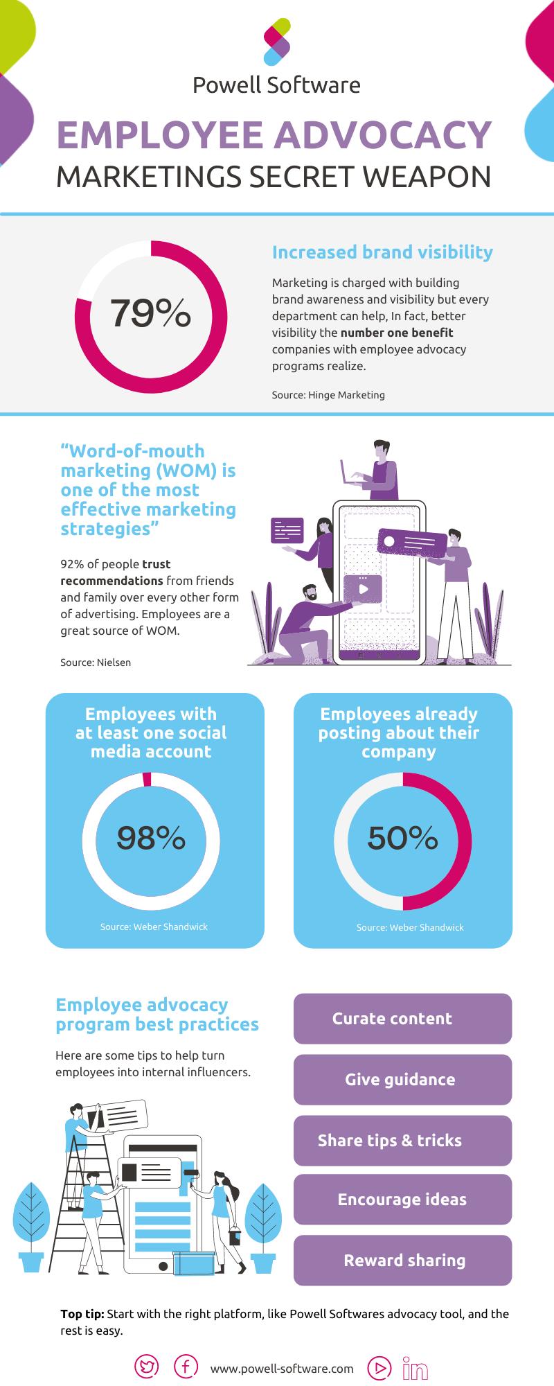 Employee Advocacy Marketing Powell Software