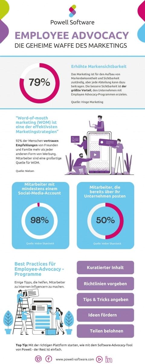 Infografik Employee Advocacy