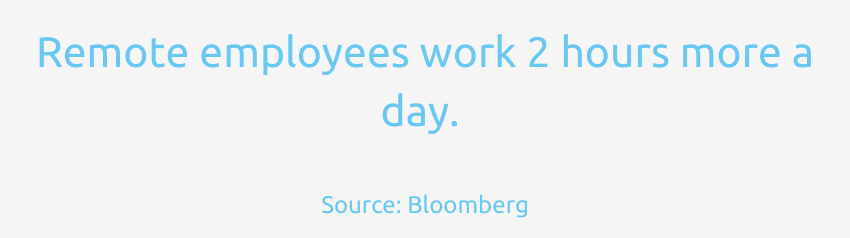 Remote employees work 2 hours more