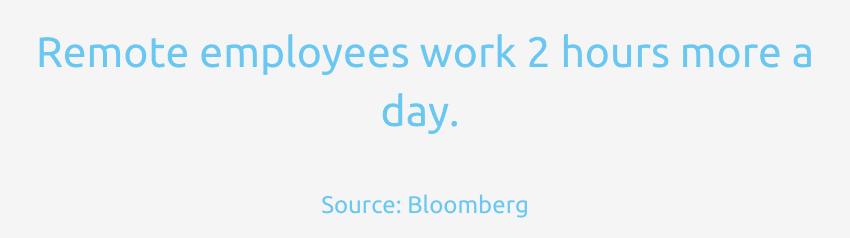 Remote-Mitarbeiter arbeiten 2 Stunden mehr