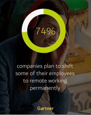 Shift to remote work