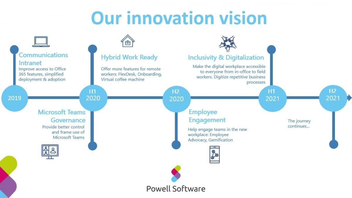 Innovation vision