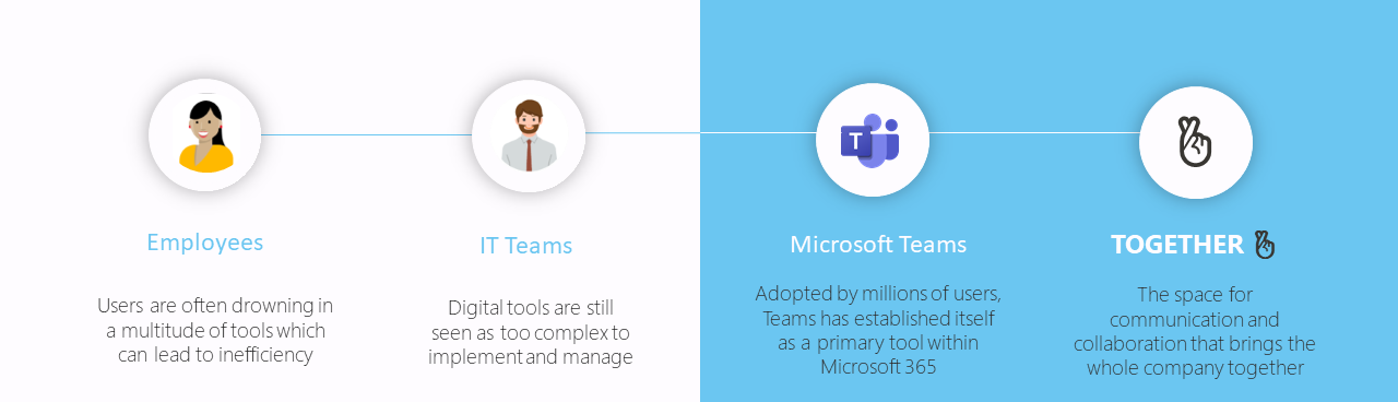 Simplifying digital tools